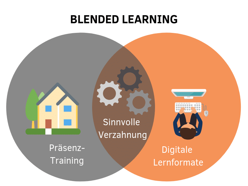 Martina Keglovits Blended Learning